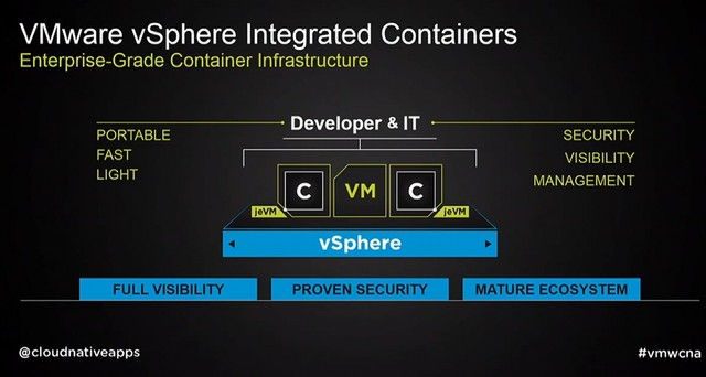 vSphere integrated containers