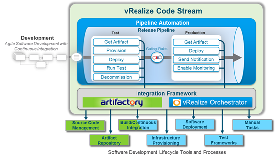 vRealize Code Stream Continous Delivery Automation