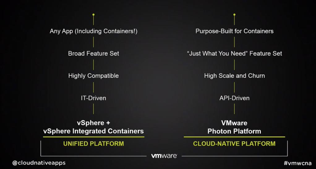 Integrated containers vs. Photon platform